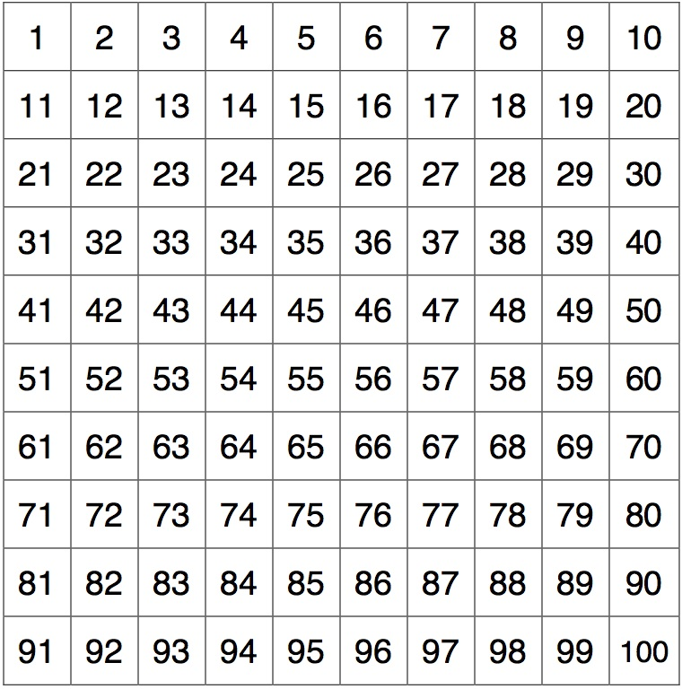 Standard hundreds grid. Left-to-right, top-to-bottom.